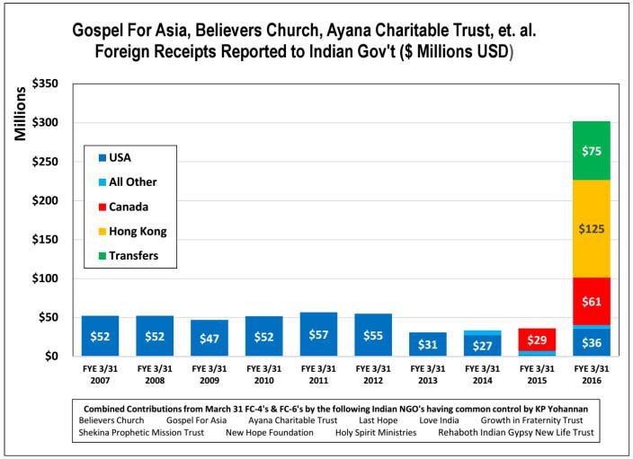FCRA-India-gospel-for-asia